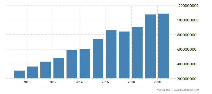 mozambique net taxes on products current lcu wb data
