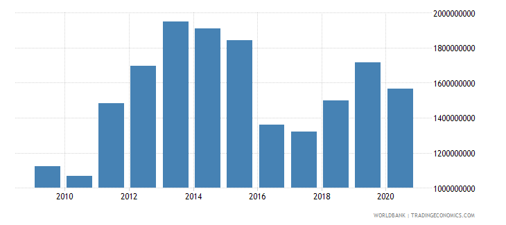 mozambique net taxes on products us dollar wb data