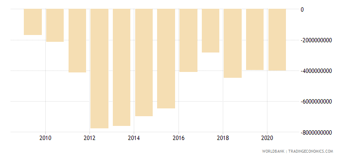 mozambique net trade in goods and services bop us dollar wb data