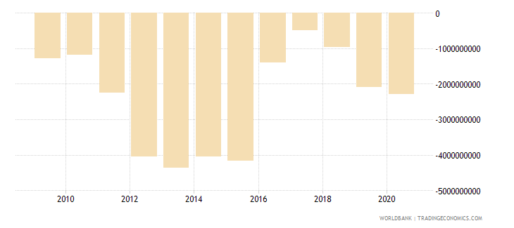 mozambique net trade in goods bop us dollar wb data