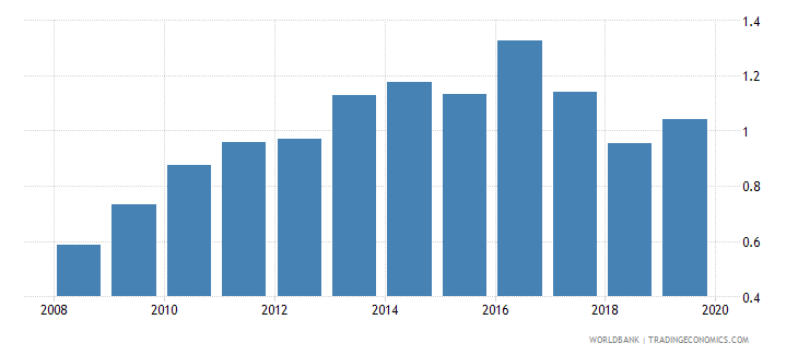 mozambique nonlife insurance premium volume to gdp percent wb data