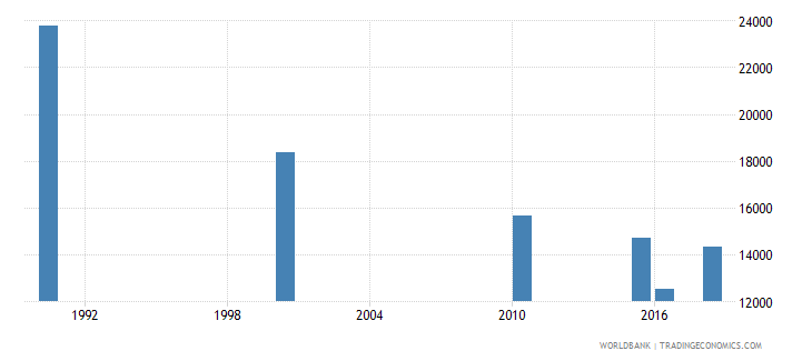mozambique number of deaths ages 5 14 years wb data