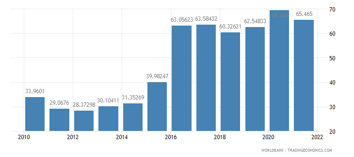mozambique official exchange rate lcu per us dollar period average wb data
