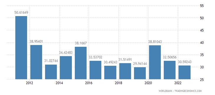 mozambique ores and metals exports percent of merchandise exports wb data