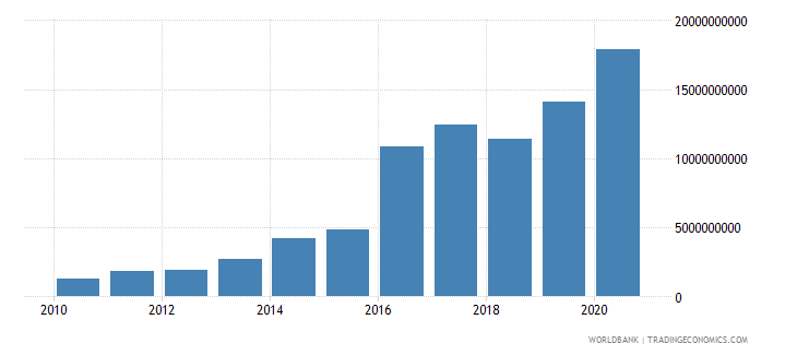 mozambique other taxes current lcu wb data