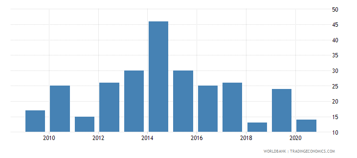 mozambique patent applications nonresidents wb data