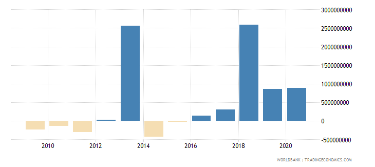 mozambique png commercial banks and other creditors nfl us dollar wb data