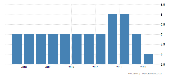 mozambique political stability and absence of violence terrorism number of sources wb data