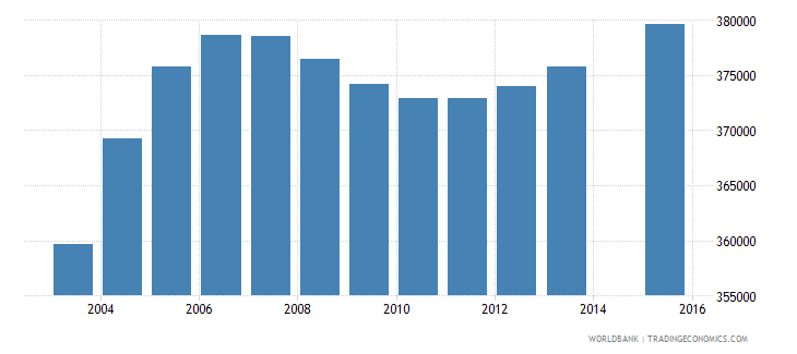 mozambique population age 1 female wb data