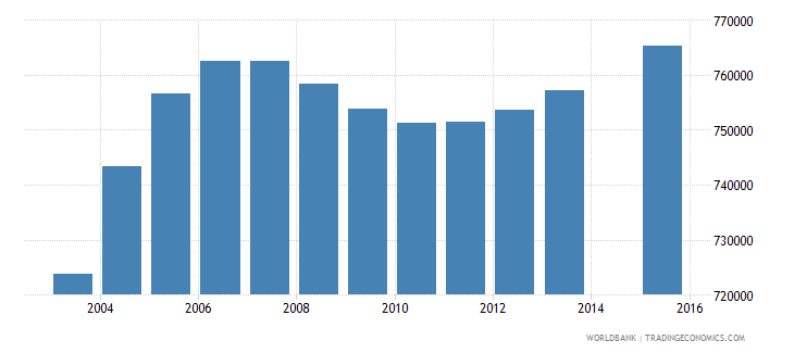 mozambique population age 1 total wb data