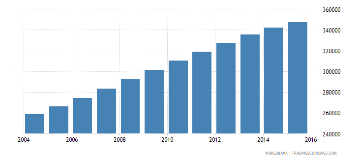 mozambique population age 10 male wb data