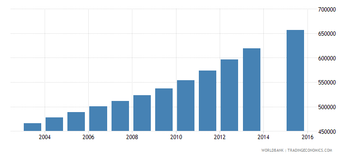mozambique population age 13 total wb data