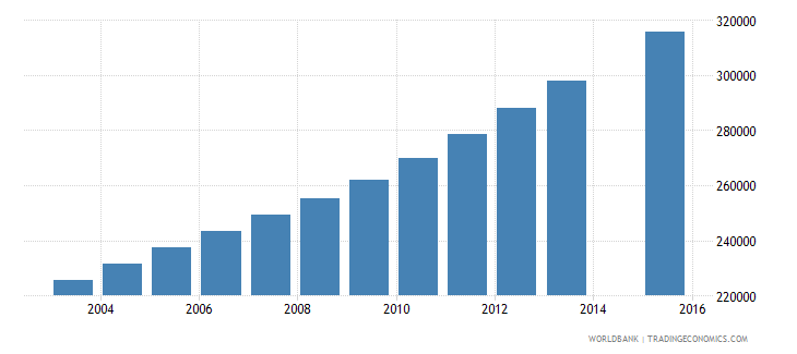 mozambique population age 14 female wb data