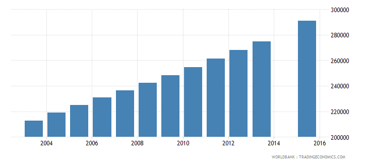 mozambique population age 16 female wb data