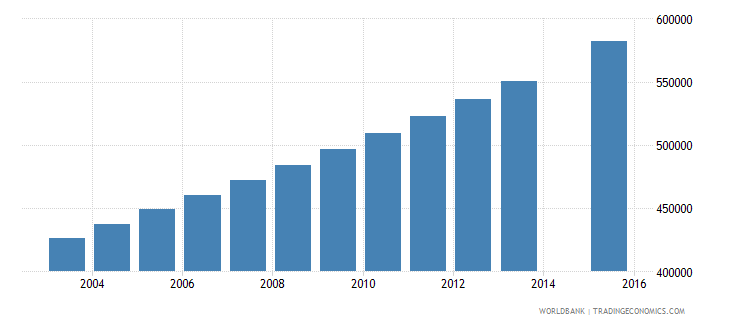 mozambique population age 16 total wb data