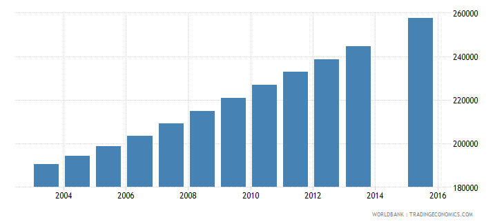 mozambique population age 20 female wb data