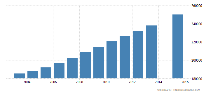 mozambique population age 21 female wb data