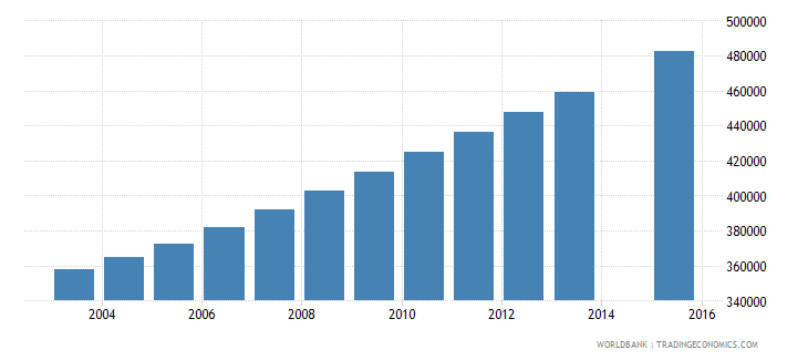 mozambique population age 22 total wb data
