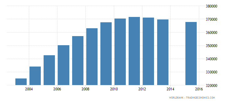 mozambique population age 3 female wb data