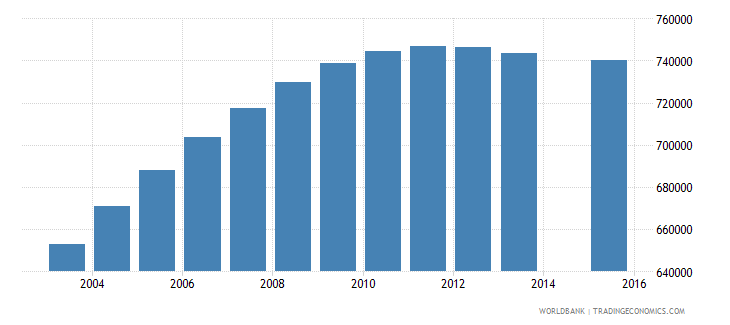 mozambique population age 3 total wb data