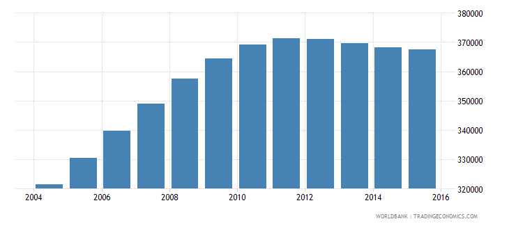 mozambique population age 4 male wb data
