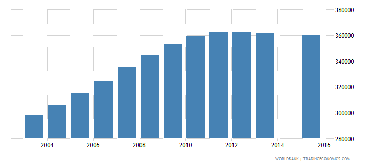 mozambique population age 5 female wb data