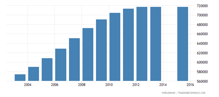 mozambique population age 6 total wb data