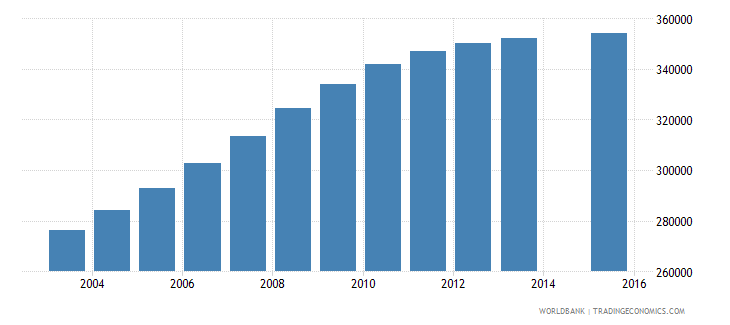 mozambique population age 7 female wb data
