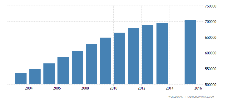 mozambique population age 8 total wb data