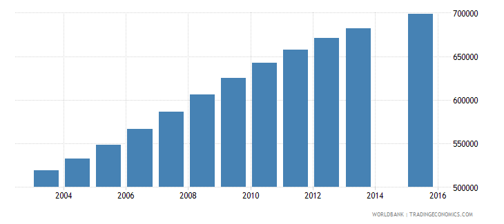 mozambique population age 9 total wb data