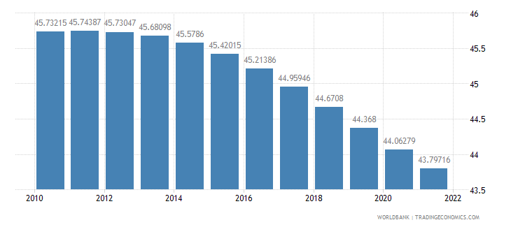 mozambique population ages 0 14 percent of total wb data