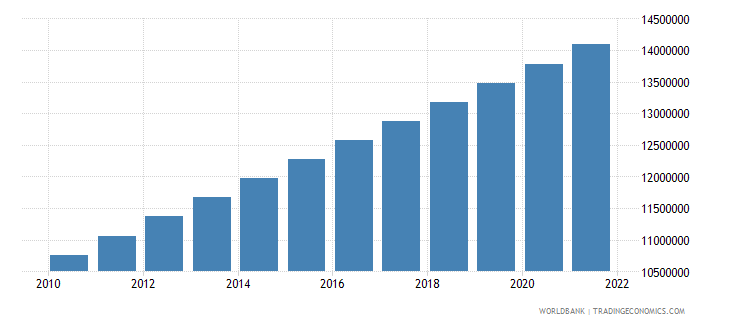 mozambique population ages 0 14 total wb data