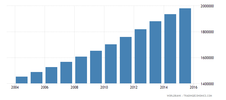 mozambique population ages 10 15 male wb data