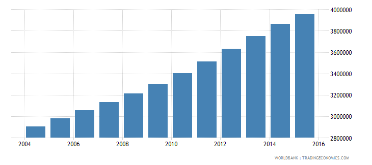 mozambique population ages 10 15 total wb data