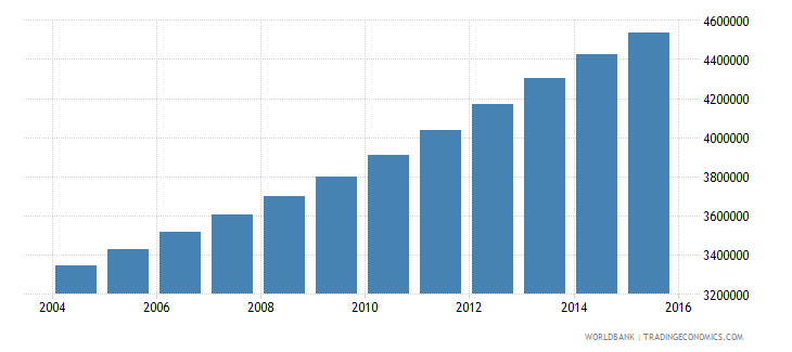 mozambique population ages 10 16 total wb data