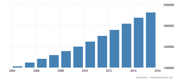 mozambique population ages 11 16 male wb data