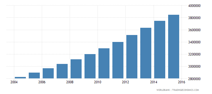 mozambique population ages 11 16 total wb data