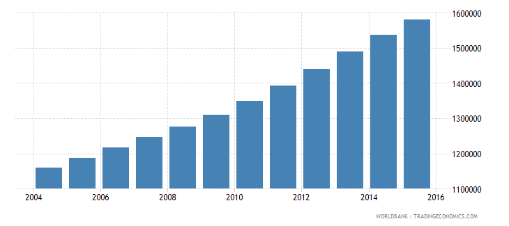 mozambique population ages 12 16 male wb data
