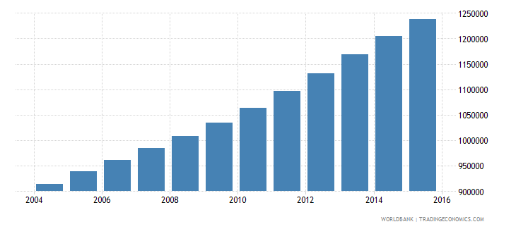 mozambique population ages 13 16 female wb data