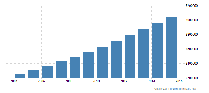 mozambique population ages 13 17 total wb data