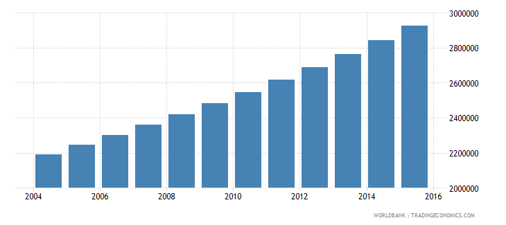 mozambique population ages 14 18 total wb data