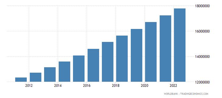 mozambique population ages 15 64 total wb data