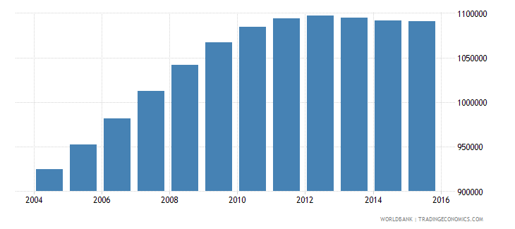 mozambique population ages 4 6 male wb data