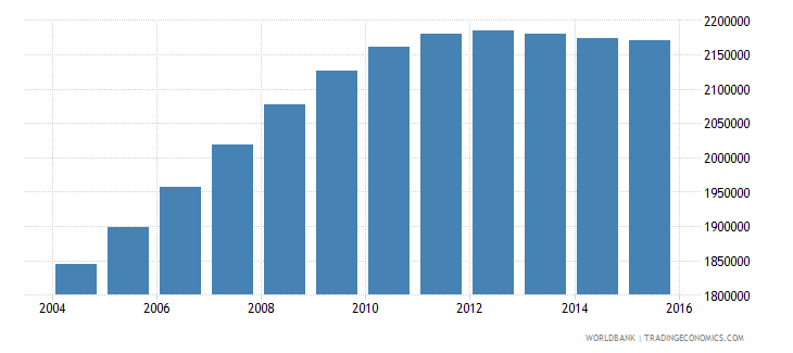 mozambique population ages 4 6 total wb data