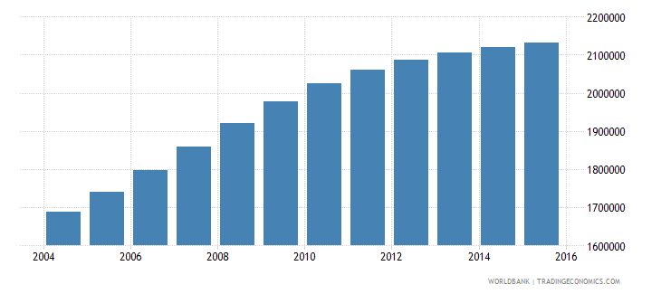 mozambique population ages 5 10 male wb data