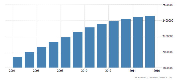 mozambique population ages 5 11 female wb data