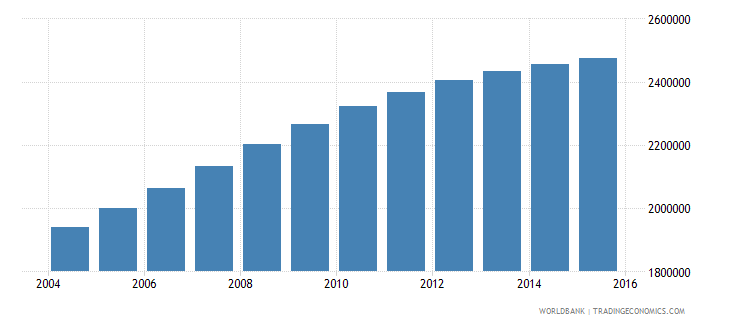 mozambique population ages 5 11 male wb data