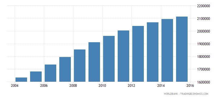mozambique population ages 6 11 male wb data