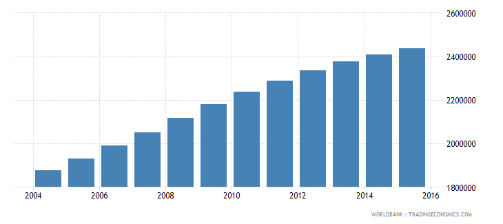 mozambique population ages 6 12 female wb data