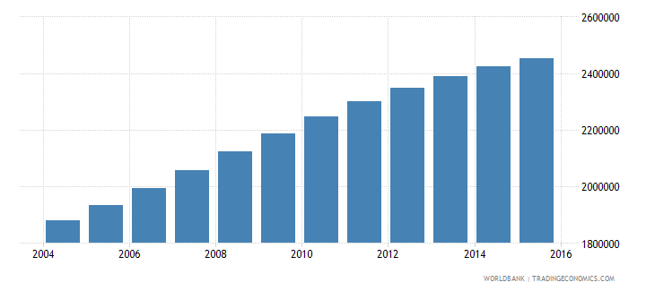 mozambique population ages 6 12 male wb data
